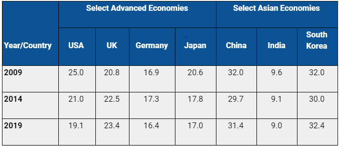 Table 1: High Technology Exports as Share of Manufactured Exports for Select Countries